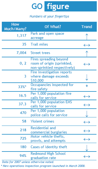 Redmond Community Indicator figures