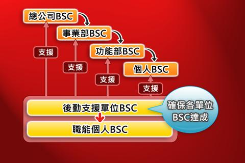 BSC十講-第八講 BSC導入步驟概述(下)|玩商業App免費|玩APPs