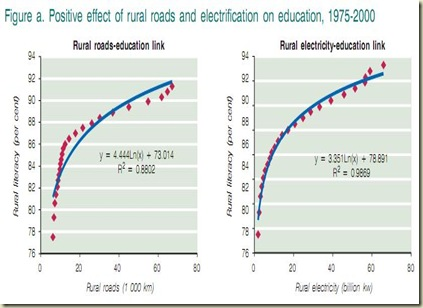 electricity and education