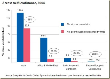 access to microfinance 2006