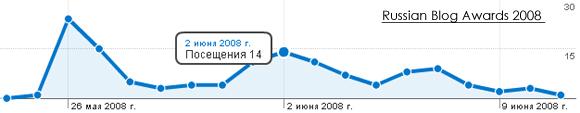 Трафик с конкурса на лучший блог рунета