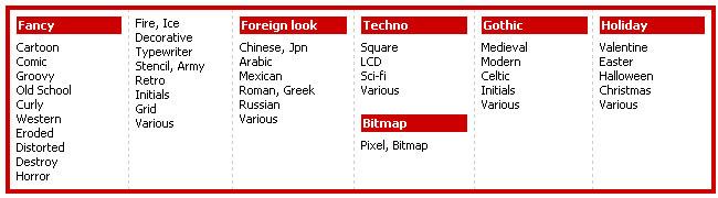 архив шрифты категории