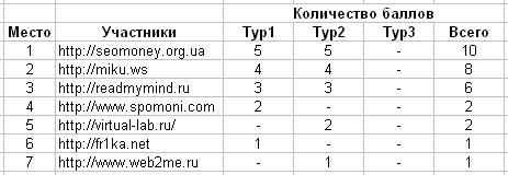 Конкурс в блоге - турнирная таблица