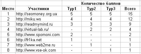 турнирная таблица конкурса