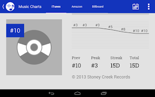 Screenshot of Top Country Music Charts