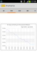 Screenshot of Harga Emas LM (Arumania)