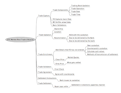 The Business Analysis Blog Mindmap Brainstorm Tarun Chandel