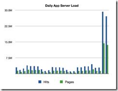 App-Server-Load