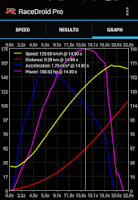 Screenshot of RaceDroid Pro GPS Dyno
