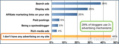 全球博客现状报告2008要点分析(中外博客状况对比)