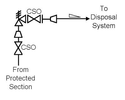 Chemical Process Technology How Cso And Csc Helps