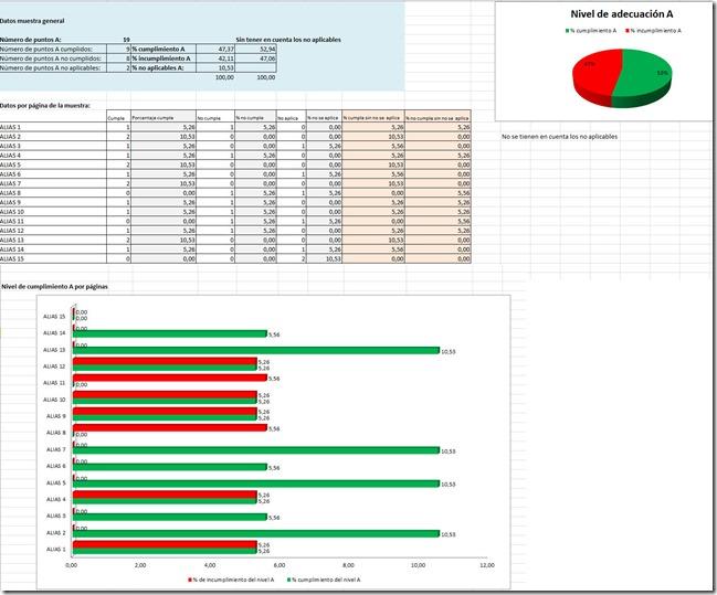 Datos y gráficos que genera automáticamente la pestaña A y que se describe a continuación: