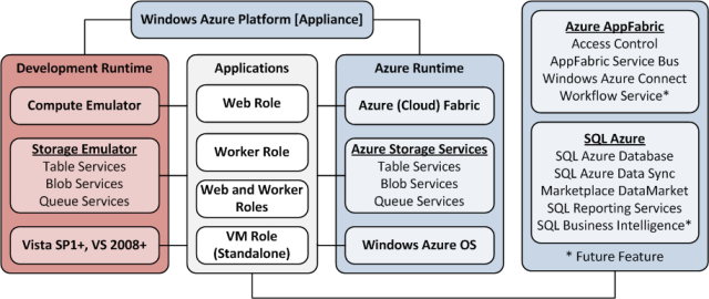 OakLeaf Systems: Windows Azure and Cloud Computing Posts for 6/13/2011+