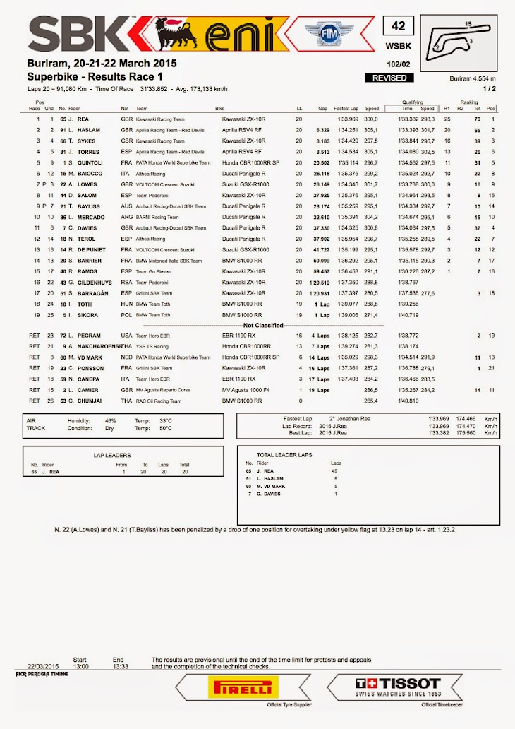 sbk-2015-thai-results-race1.jpg