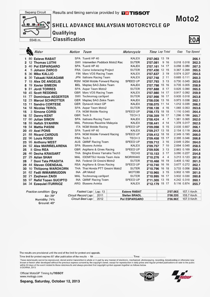 moto2-qp-sepang-classification.jpg