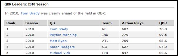 ESPN_Total_QBR_Top5_2010