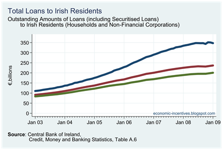 Total Loans to Irish Residents