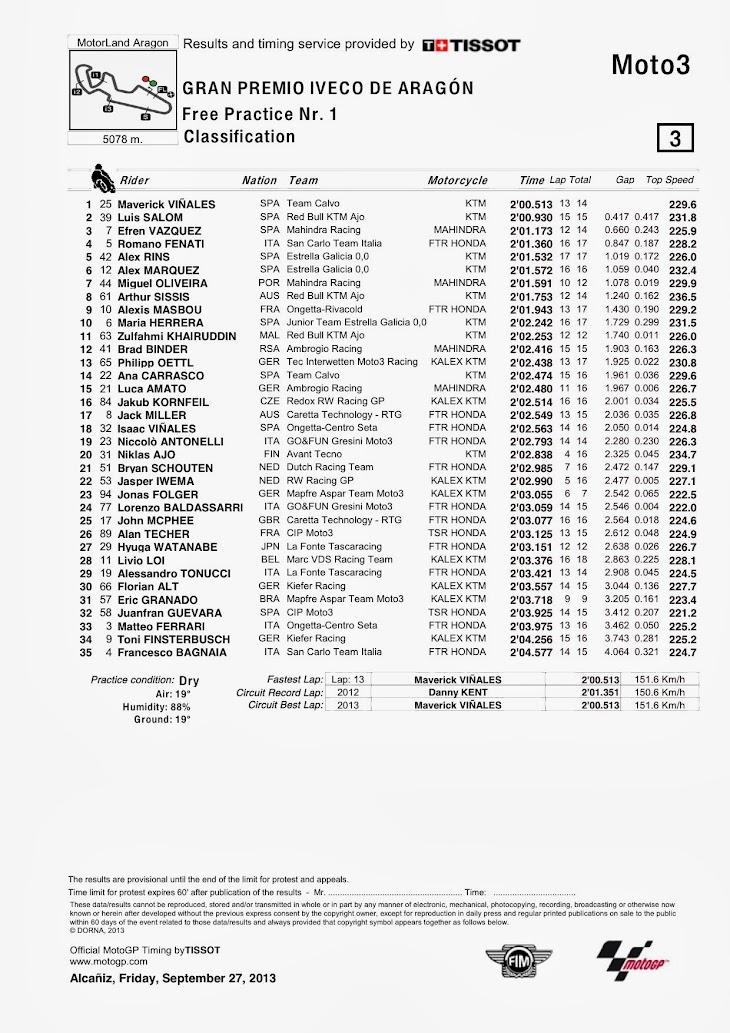moto3-aragon-fp1-classification.jpg