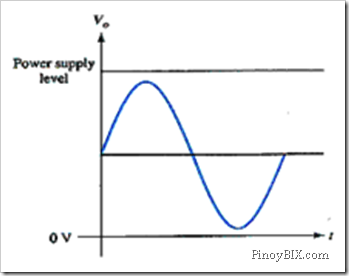 This is an example of the output swing for a class _____ amplifier.