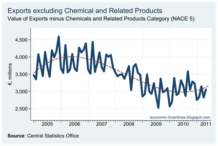 Exports excluding Chemicals to May 2011