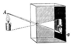 camera obscura of Abu Ali al-Hasan ibn al-Haytham