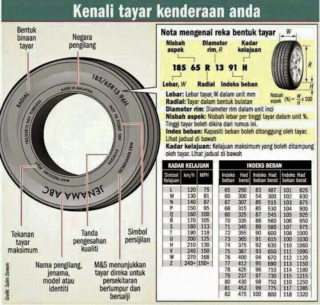Image result for Kod Tayar Kenderaan: Contoh 205/65/R1594H