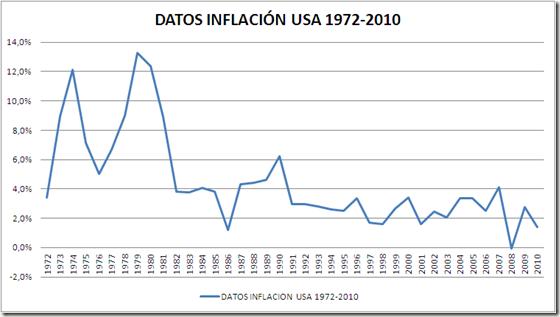 DATOS INFLACION USA 72-10