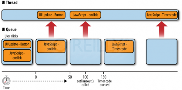 JavaScript UI Queue and UI Thread lanes depicted: timed code is intercalated taking turns