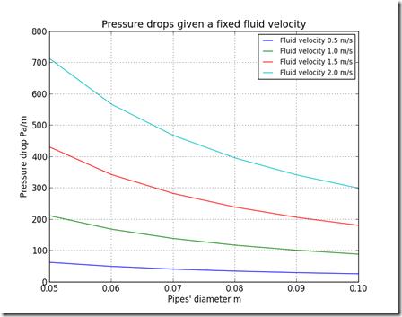 The Beginner Programmer: Fluid dynamics: pressure drop modelling