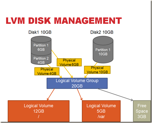 Pranab's scrapbook: Linux LVM Explained