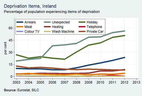 Deprivation Rates by Item Ireland
