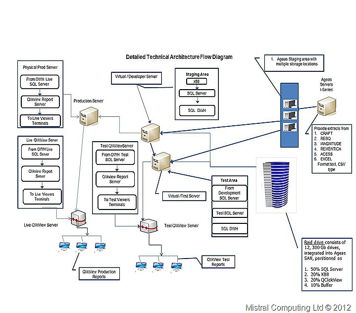 Example Architecture Flow Diagrams to setup Business Intelligence