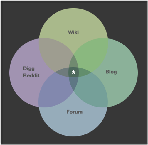 ask_ubuntu_venn-diagram