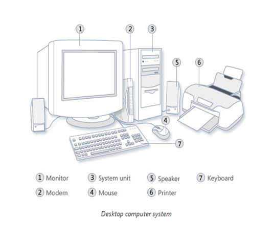 parts of computer  hardware  system units  storage devices