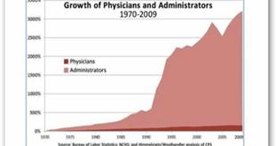 """""""The Secret Scoring of America's Physicians"""" - Algorithmic Math Models For Insurance Network ..."""