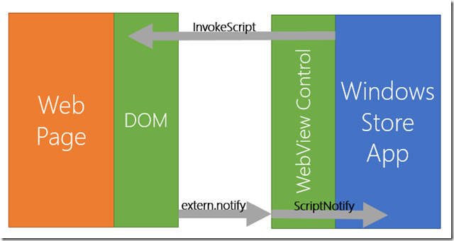 htmlwinstoreinterop