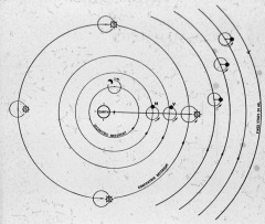 Ptolemy's Geocentric Model