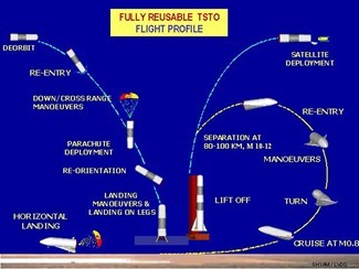 20110802-India-Space-Shuttle-Reusable-Launch-Vehicle-13