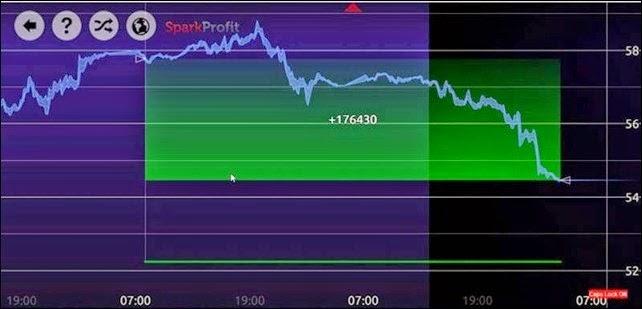 Cara dapat profit forex