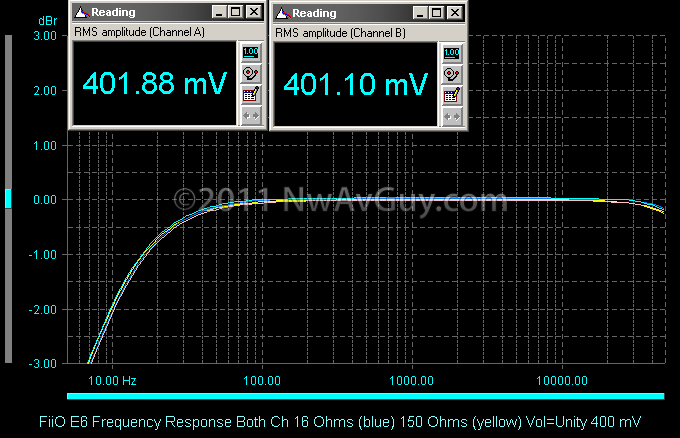 FiiO E6 Frequency Response Both Ch 16 Ohms (blue) 150 Ohms (yellow) Vol=Unity 400 mV