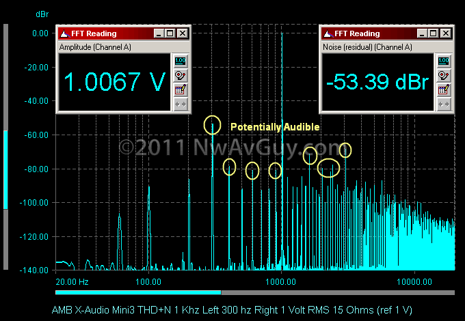 AMB X-Audio Mini3 THD N 1 Khz Left 300 hz Right 1 Volt RMS 15 Ohms (ref 1 V) comments