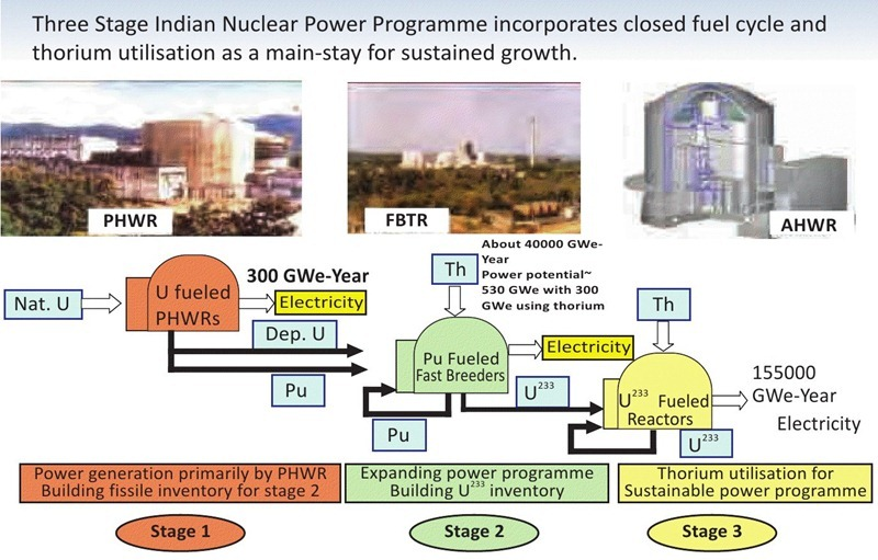 India-3-Stage-Nuclear-Power-Generation