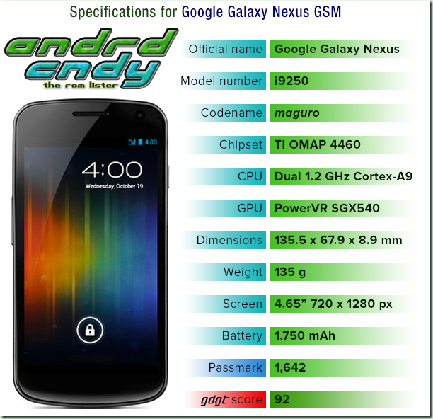 Google Galaxy Nexus (maguro) ROM List
