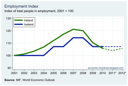 Ire Ice Employment