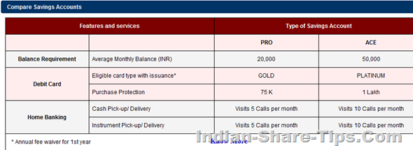 Kotak Bank Saving accounts features