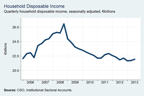 Household Disposable Income
