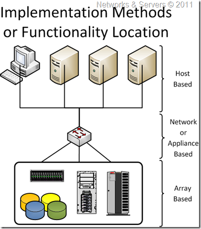 Storage Virtualization Methods