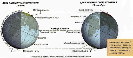 Реферат полярная ночь и полярный день 3183