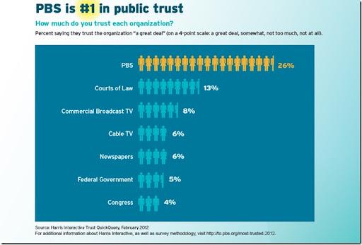 PBS Effect Public trust Chart
