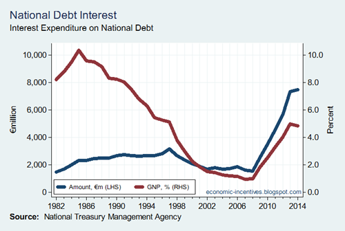 National Debt Interest 2